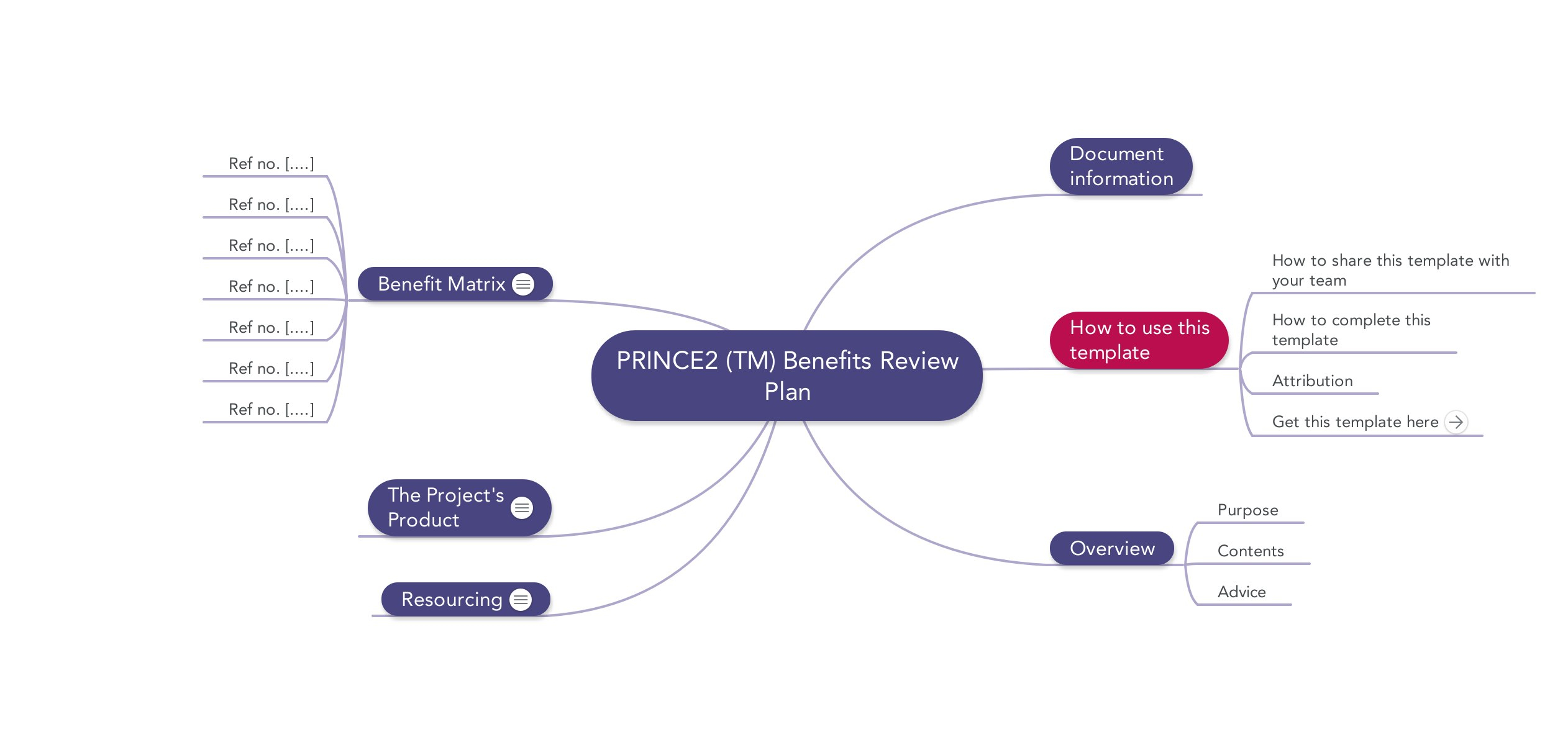 Prince Templates  Mind Maps Word Excel And Pdf Pertaining To Prince2 Business Case Template Word