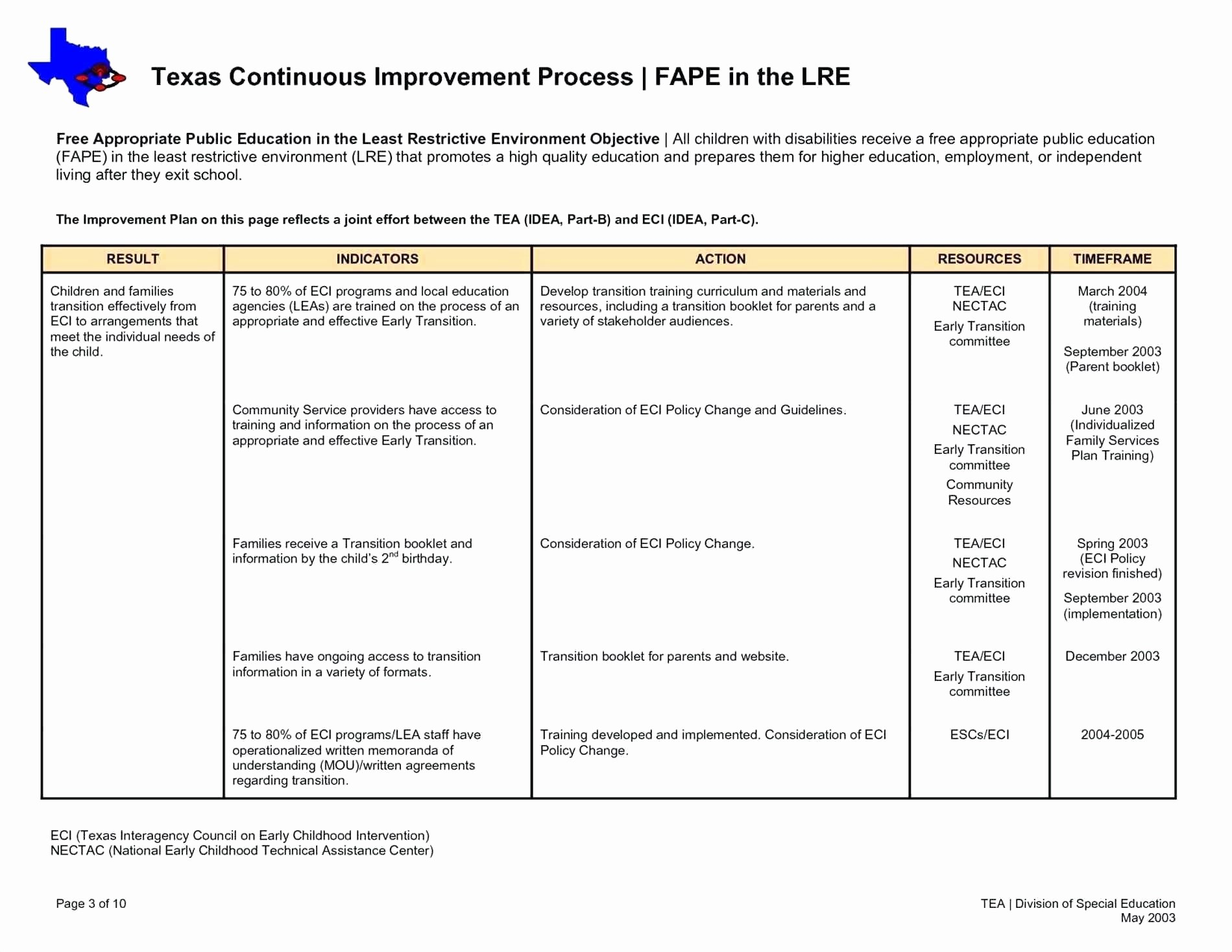 Process Improvement Plan Template Templates Or Business Stunning With Business Process Improvement Plan Template