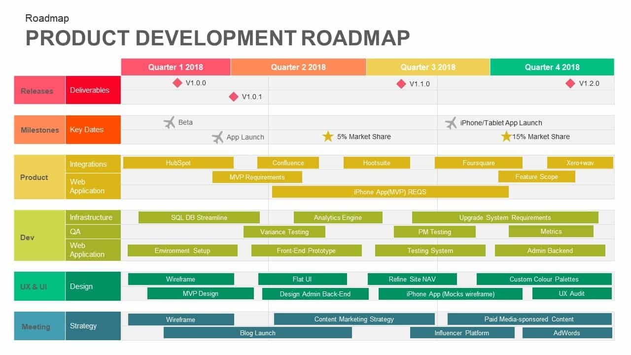 Product Development Roadmap Template For Powerpoint And Keynote Regarding What Is A Template In Powerpoint