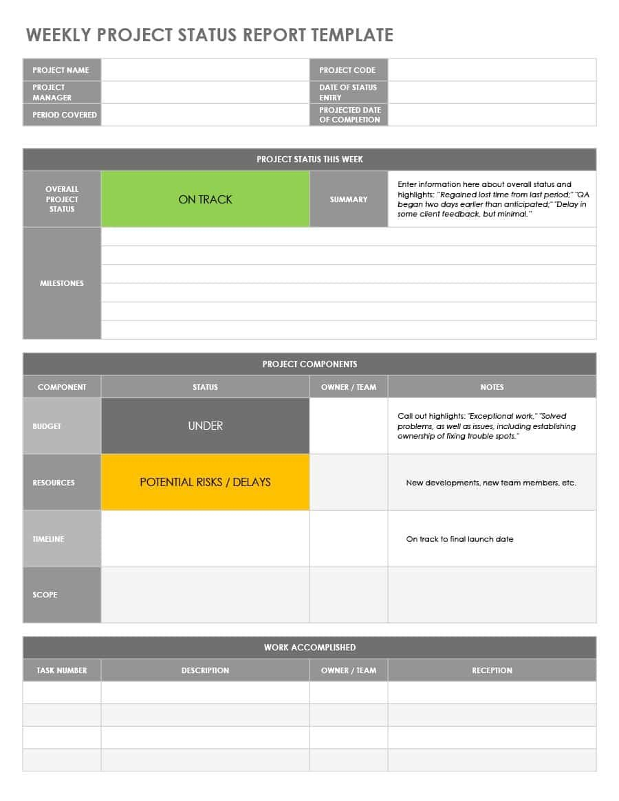 Project Management Dashboard Template Excel Free Download Weekly In Qa Weekly Status Report Template