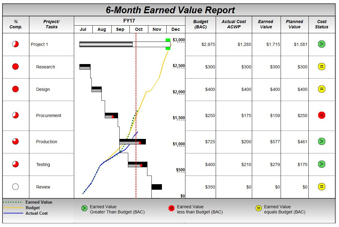 Project Management Software – Milestones Professional With Earned Value Report Template