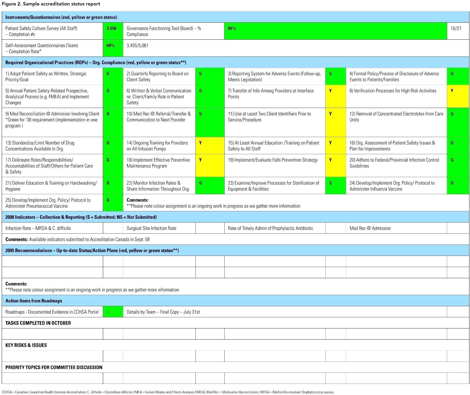 Project Management Weekly Status Report Template Project Management Within Project Management Status Report Template