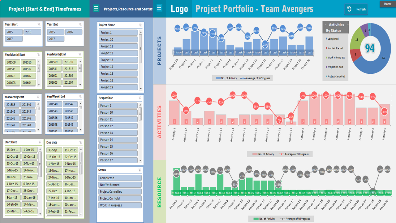 Project Portfolio Dashboard Template  Analysistabs  Innovating Intended For Project Portfolio Status Report Template