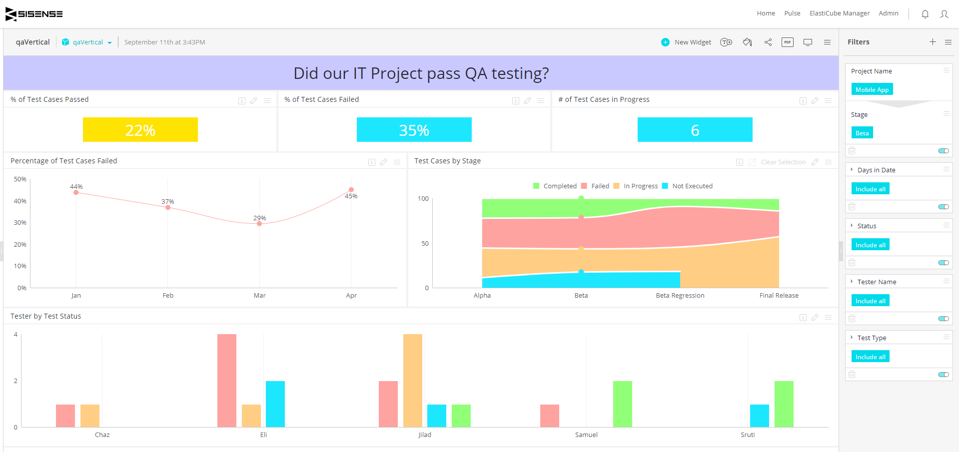 Qa Dashboard  Quality Assurance Project Status  Sisense Intended For Project Status Report Dashboard Template