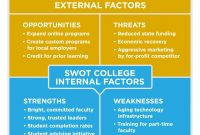 Reading Swot Analysis  Principles Of Marketing pertaining to Strategic Analysis Report Template