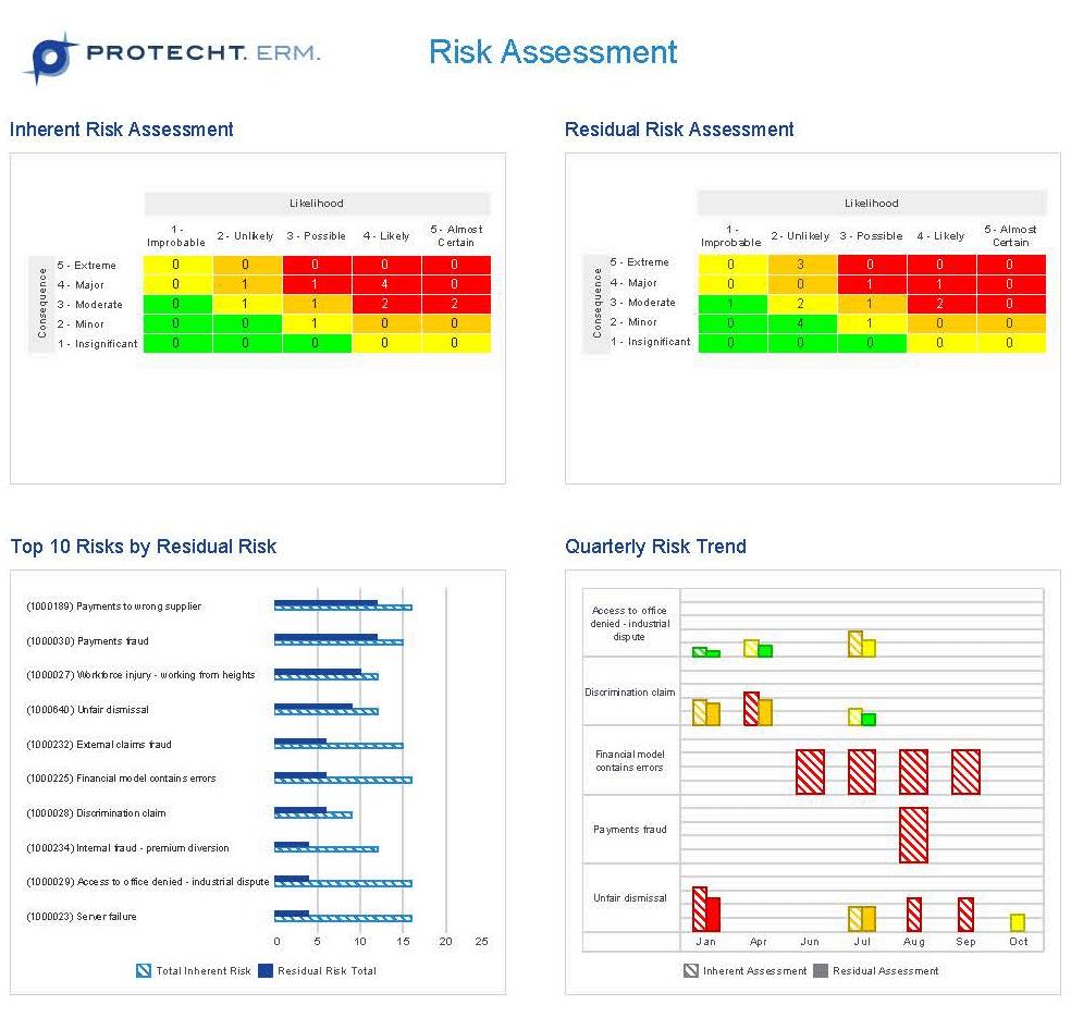 Risk Management Software  Risk Management Dashboard Reporting Pertaining To Enterprise Risk Management Report Template
