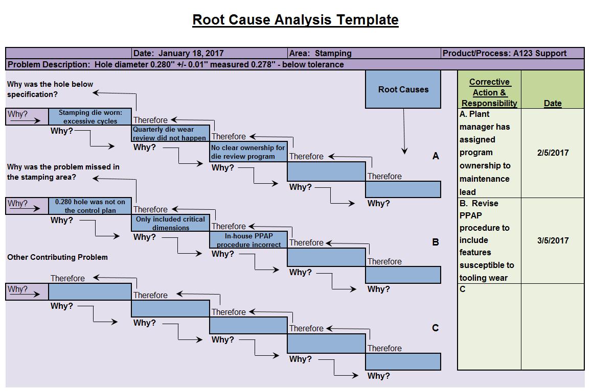 Root Cause Analysis Template — Fishbone Diagrams For Root Cause Analysis Template Powerpoint