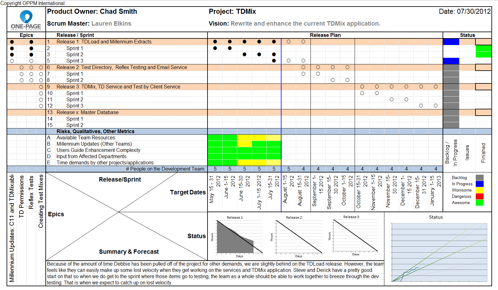 Round Table Project Management One Page Status Reports Inside One Page Status Report Template