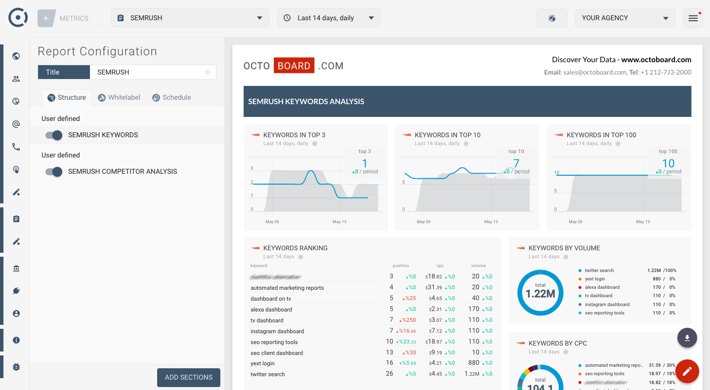 Semrush Automated Marketing Report Template For Clients And Websites For Reporting Website Templates