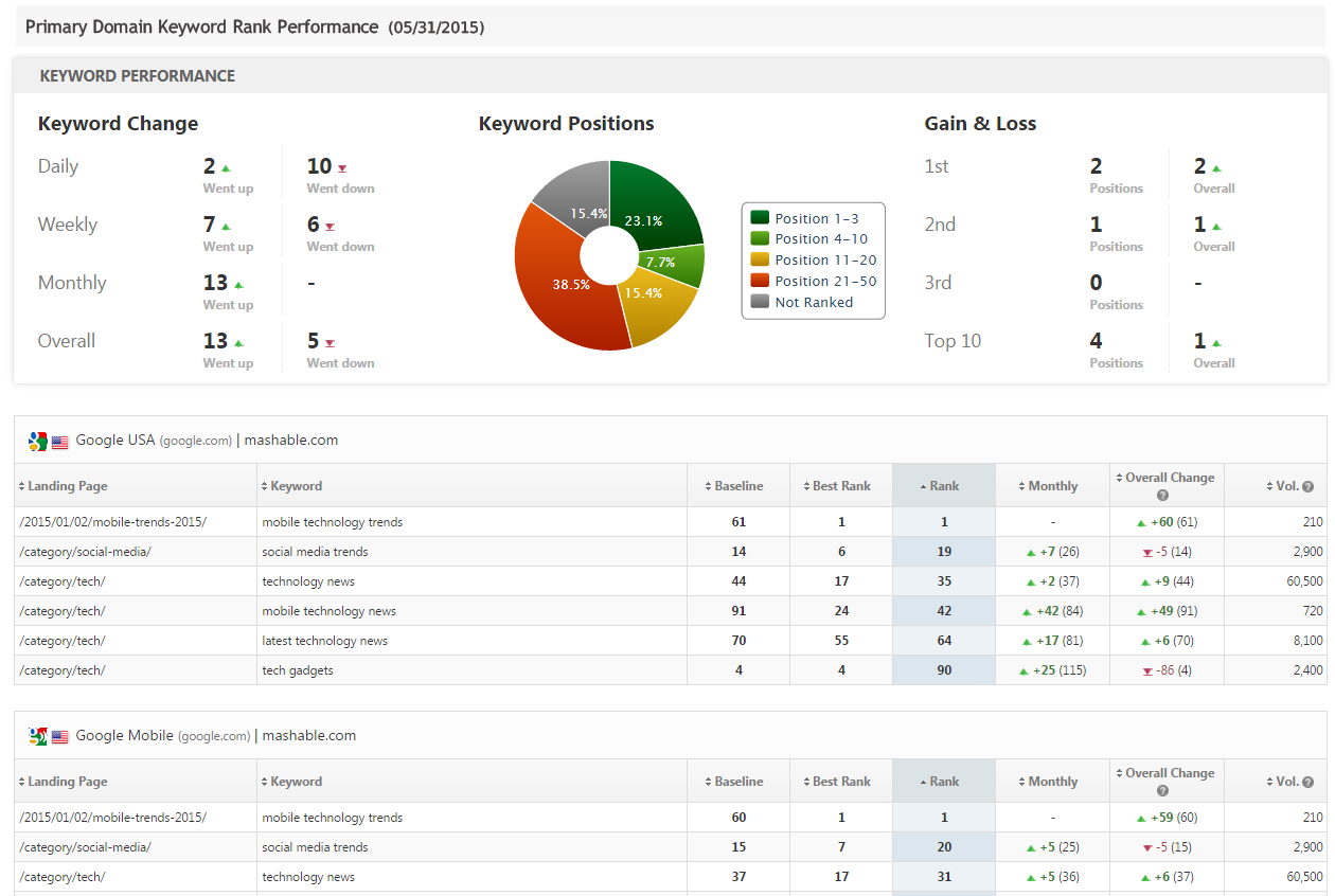 Seo  Marketing Report Pdf System Templates  Rank Ranger Regarding Seo Monthly Report Template
