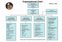 Small Business Organizational Chart Template New Small Business in Small Business Organizational Chart Template