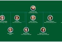 Starbucks Organizational Chart  You Can Edit This Template And inside Starbucks Powerpoint Template
