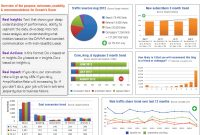 Strategic  Tactical Dashboards Best Practices Examples within Market Intelligence Report Template