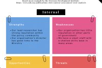 Swot Analysis How To Structure And Visualize It  Piktochart within Strategic Analysis Report Template