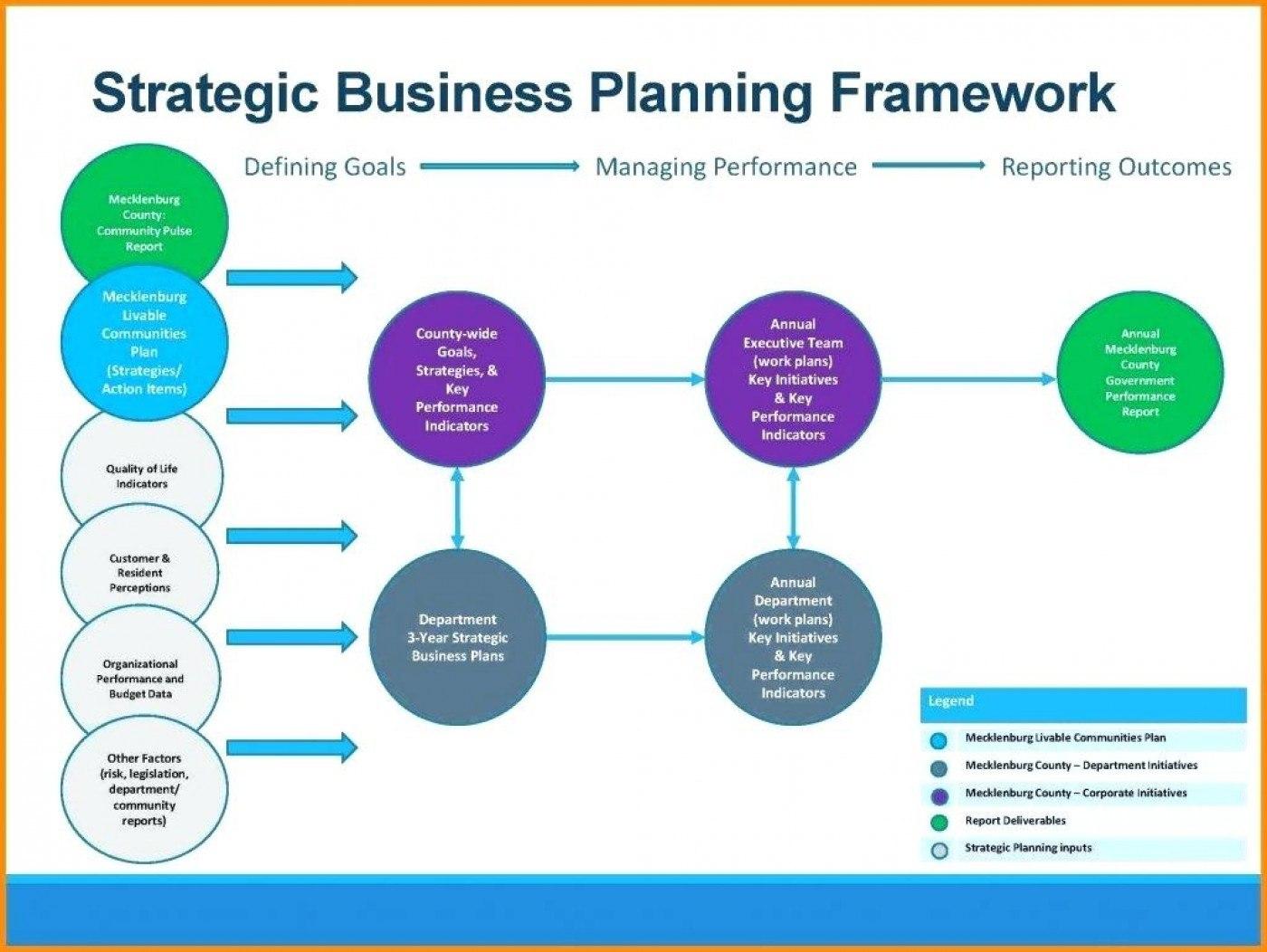 Then Business Plan Framework Template Or Ideas Strategic With Regard To Business Plan Framework Template