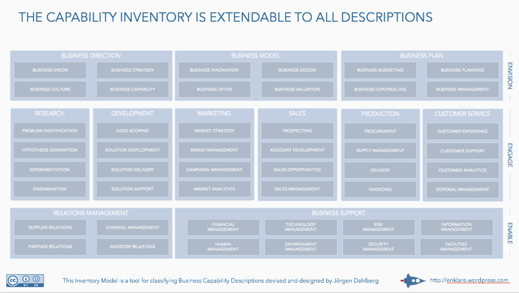Tool – Achieving Business Outcome With Enterprise Architecture Throughout Business Capability Map Template