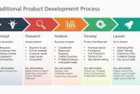 Traditional Product Development Process For Powerpoint  Slidemodel in Product Development Business Case Template