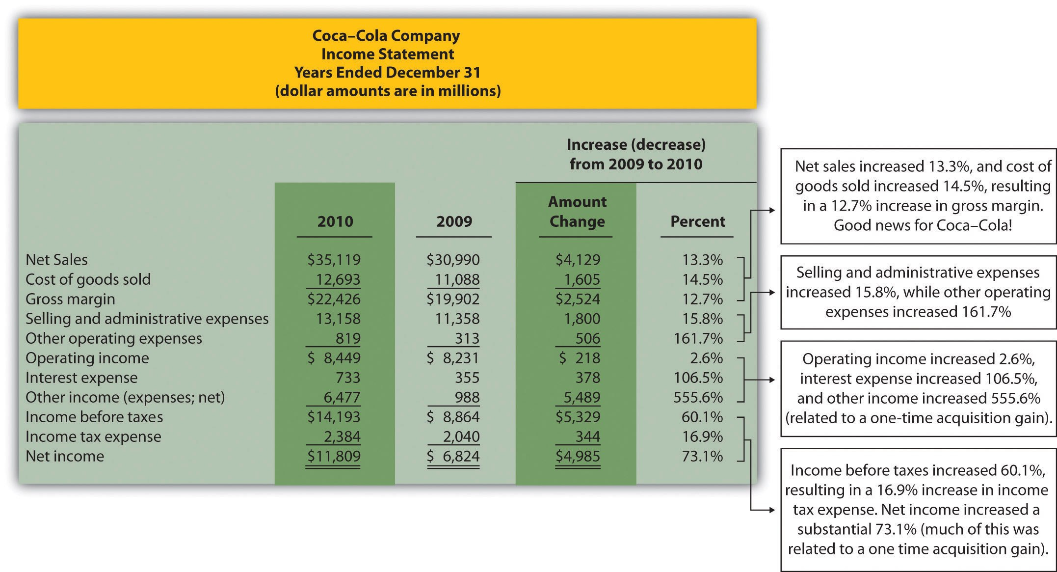 Trend Analysis Of Financial Statements Pertaining To Trend Analysis Report Template