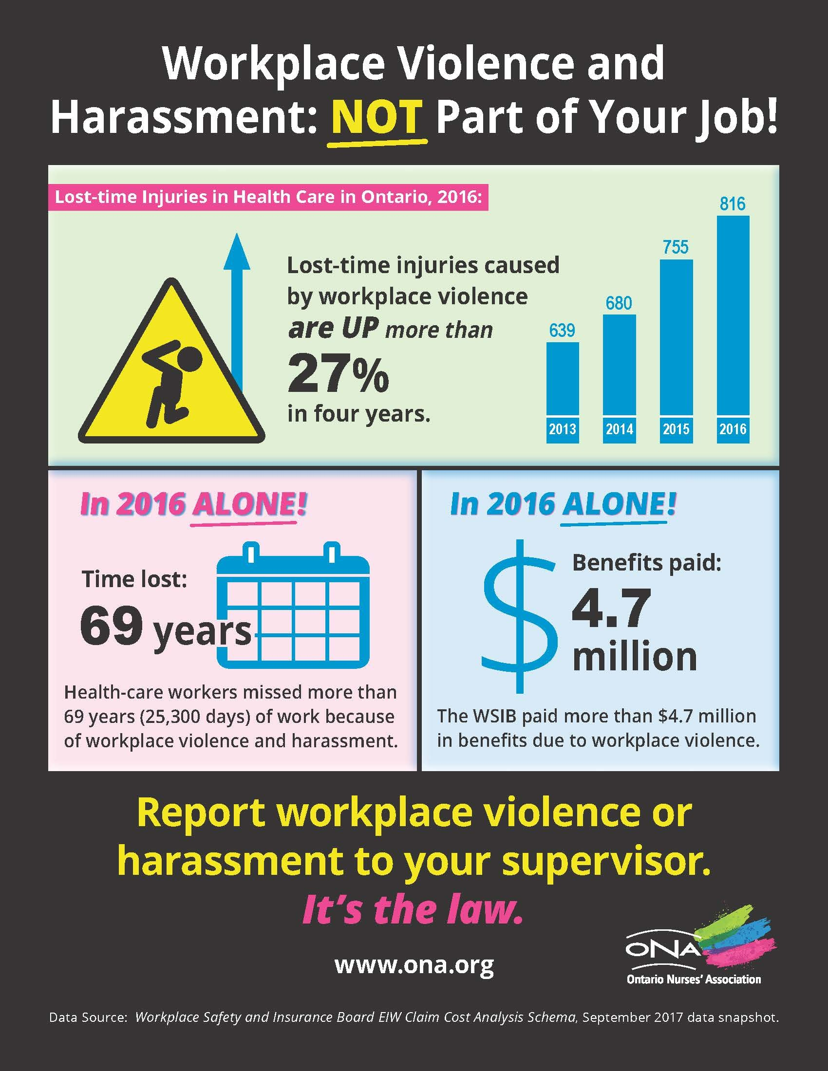 Violence  Harassment – Ona For Health And Safety Board Report Template
