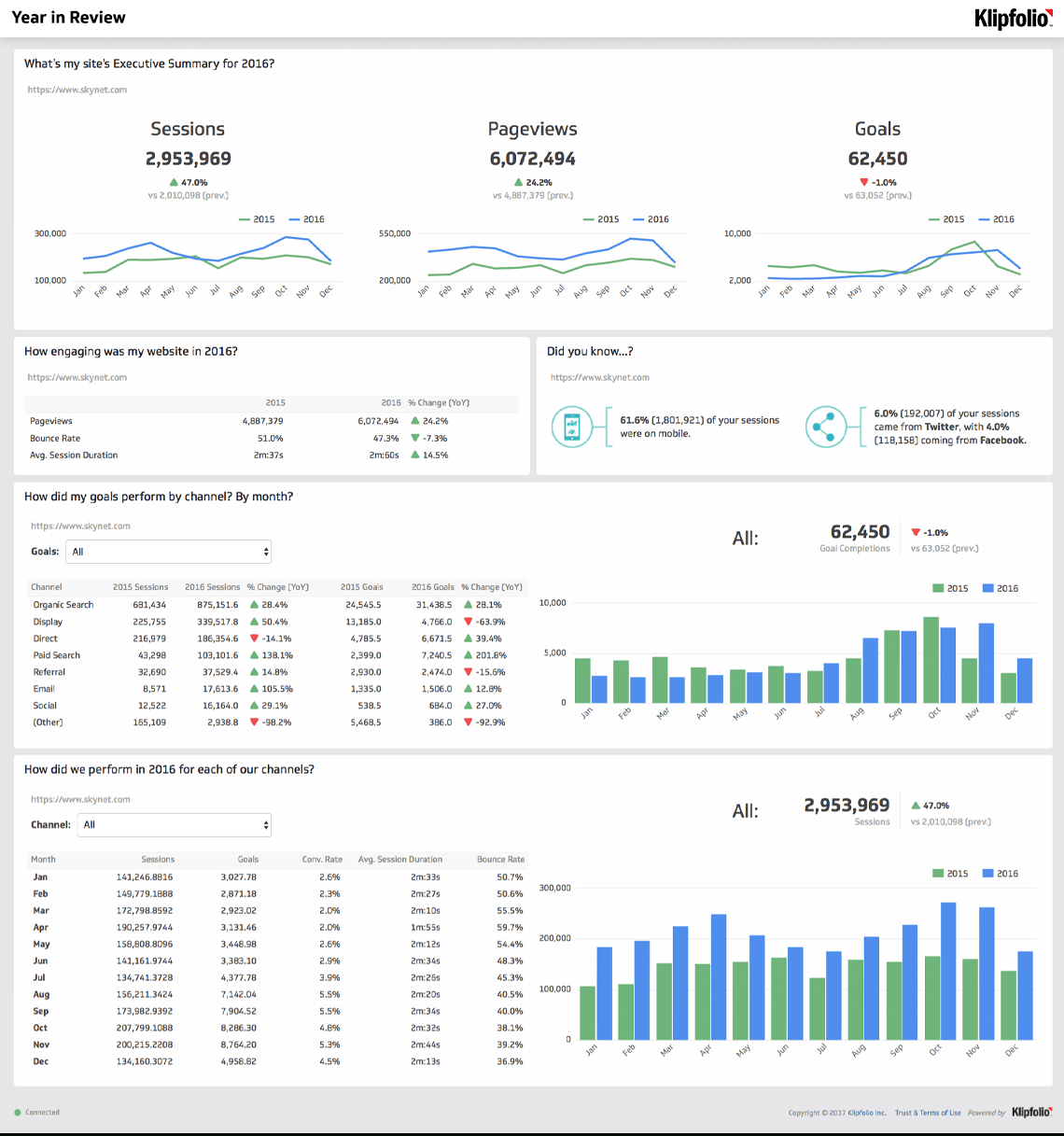 Website Analytics Dashboard And Report  Free Templates With Website Traffic Report Template