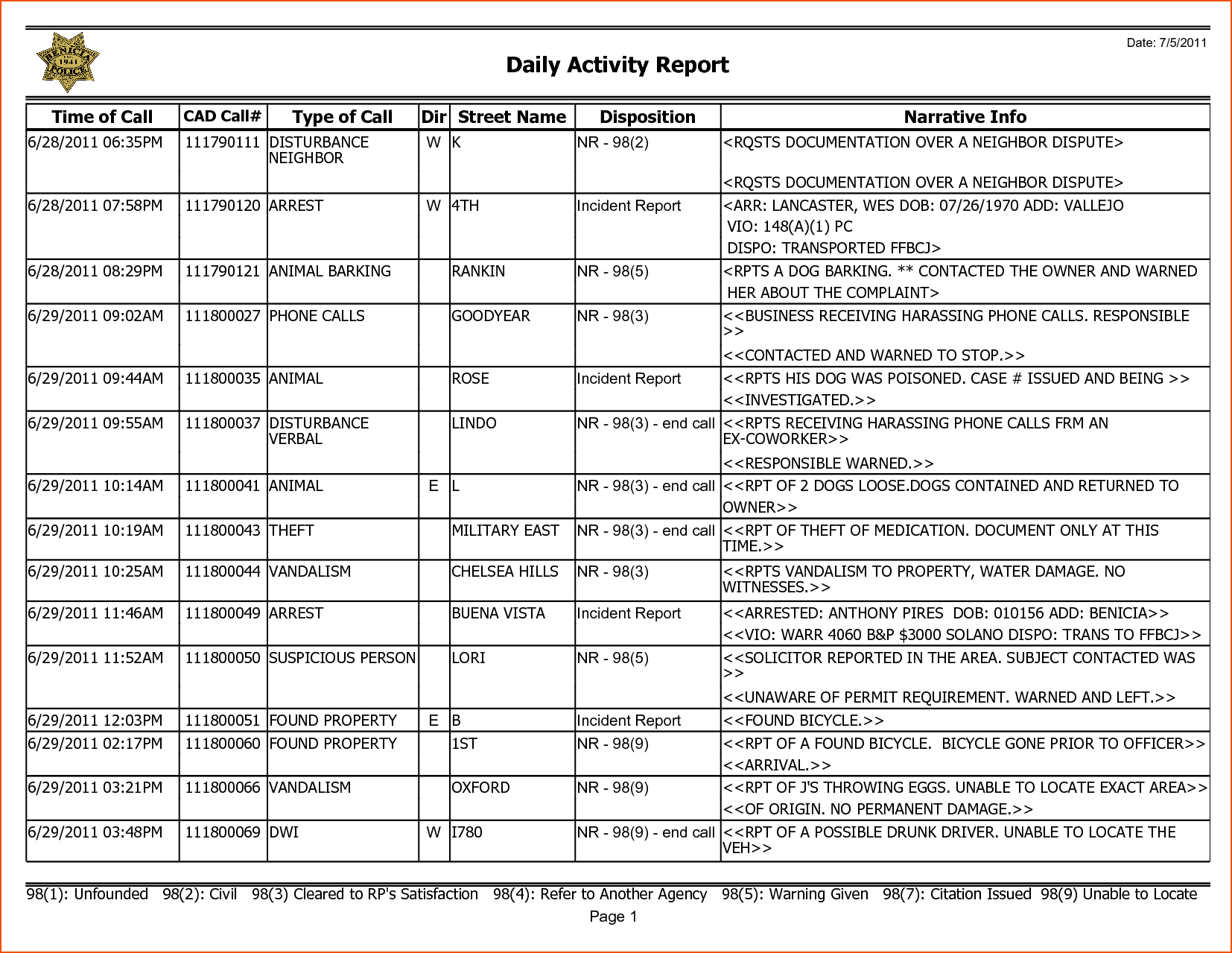 Weekly Activity Report Template  Bookletemplate Throughout Daily Activity Report Template