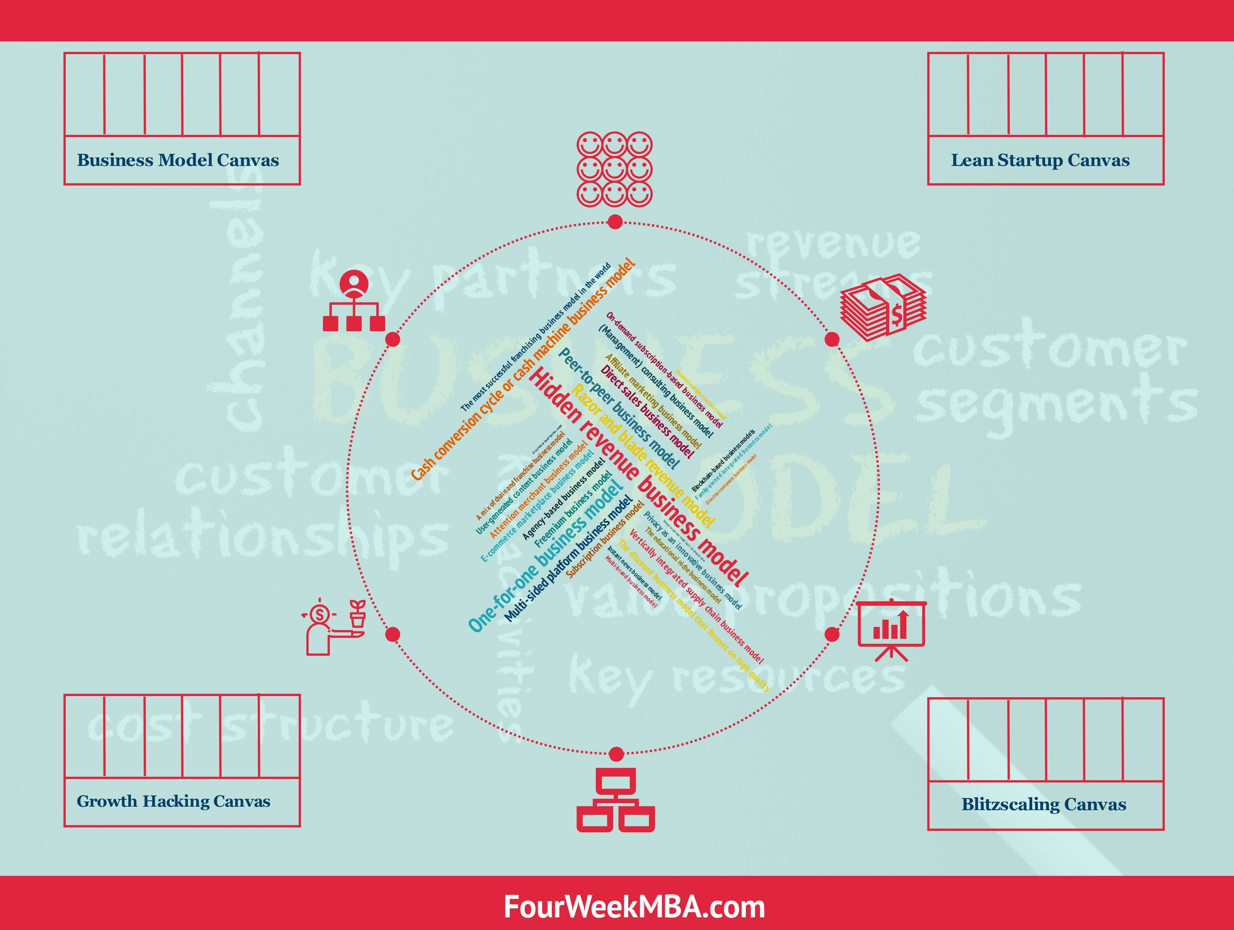 What Is A Business Model  Successful Types Of Business Models You Throughout Moving Company Business Plan Template