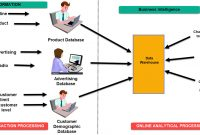 What Is Business Intelligence Definition  Example For Data Warehouse Business Requirements Template