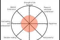 Wheel Of Life Assessment  Self Awareness Wheel Of Life  Medicine with Wheel Of Life Template Blank