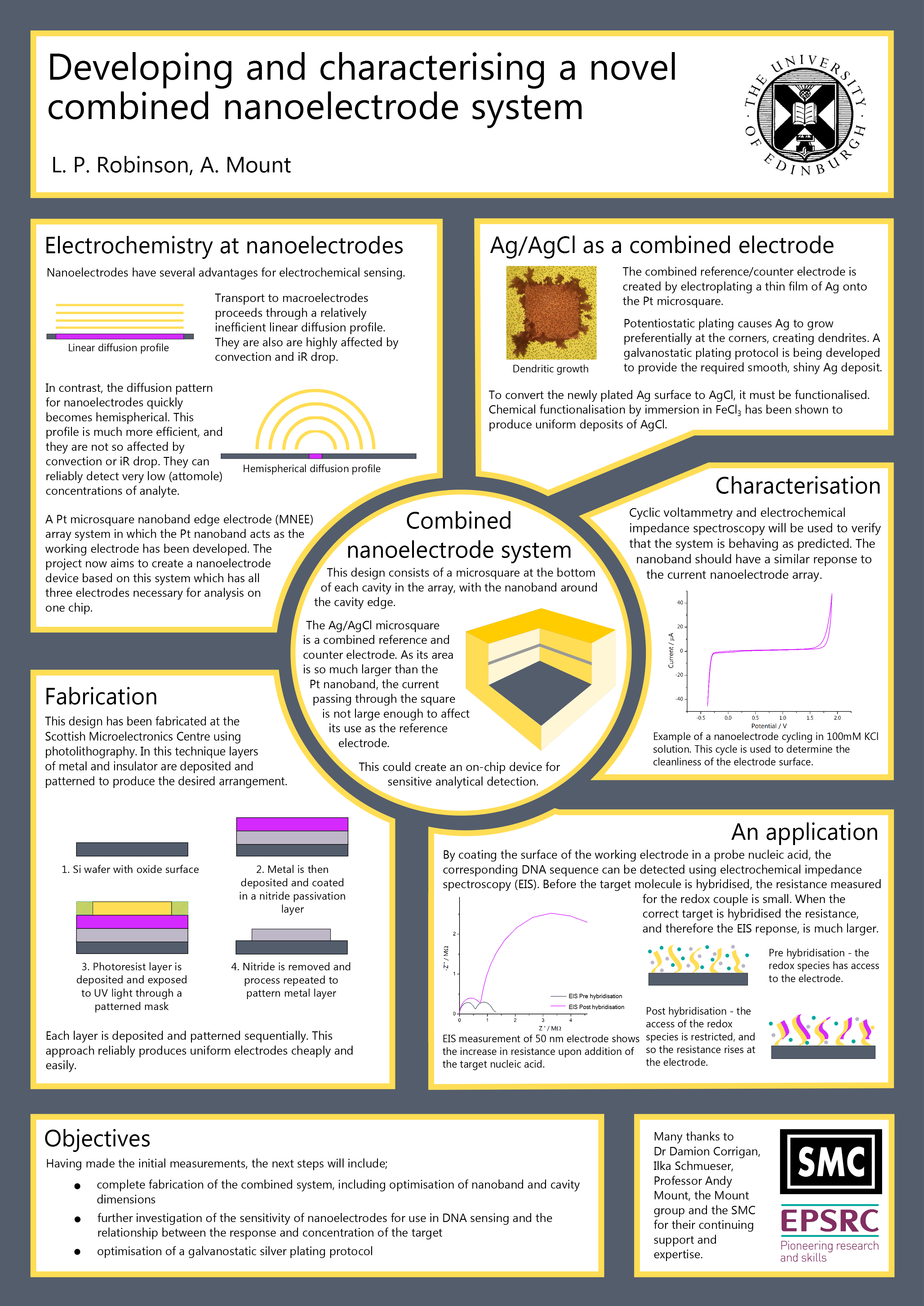 Academic Poster Design  Google Search  Major Project  Academic Inside Poster Board Presentation Template