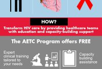 Aetc Program Design Files Templates  Resources  Aids Education within Hiv Aids Brochure Templates