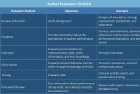 All About Operational Audits  Smartsheet in Gmp Audit Report Template