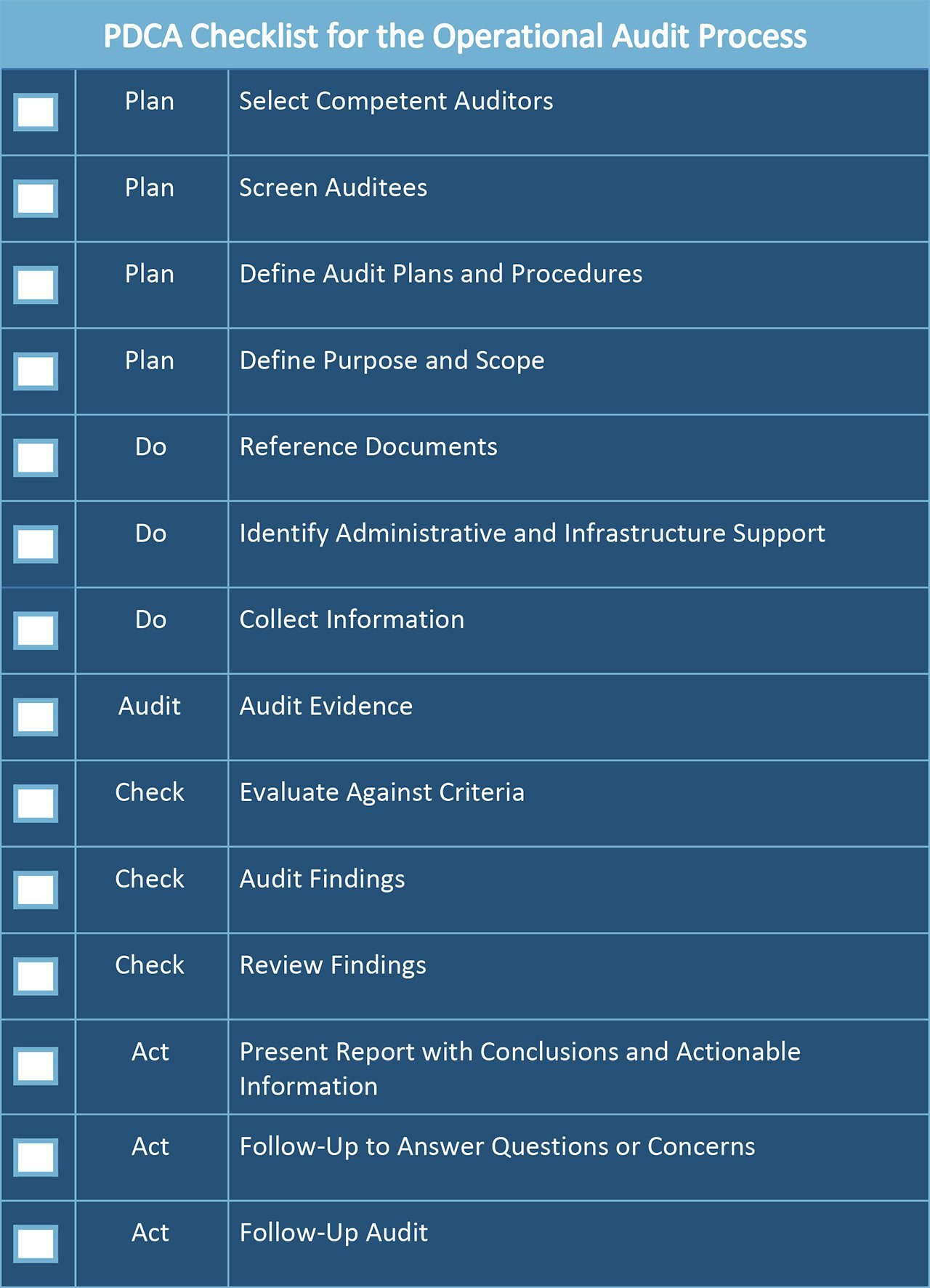 All About Operational Audits  Smartsheet Intended For Gmp Audit Report Template