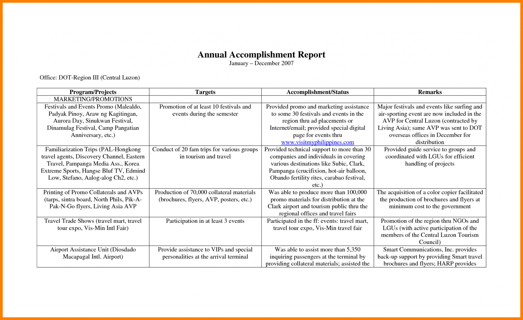 Annual Accomplishment Report Template With Regard To Weekly Accomplishment Report Template