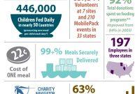 Annual Report Infographic …  Annual Report  Annua… pertaining to Non Profit Annual Report Template
