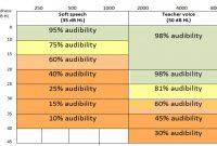 Audiogram Template Eh What Huh My Audiogram Using Audiogram Creator in Blank Audiogram Template Download
