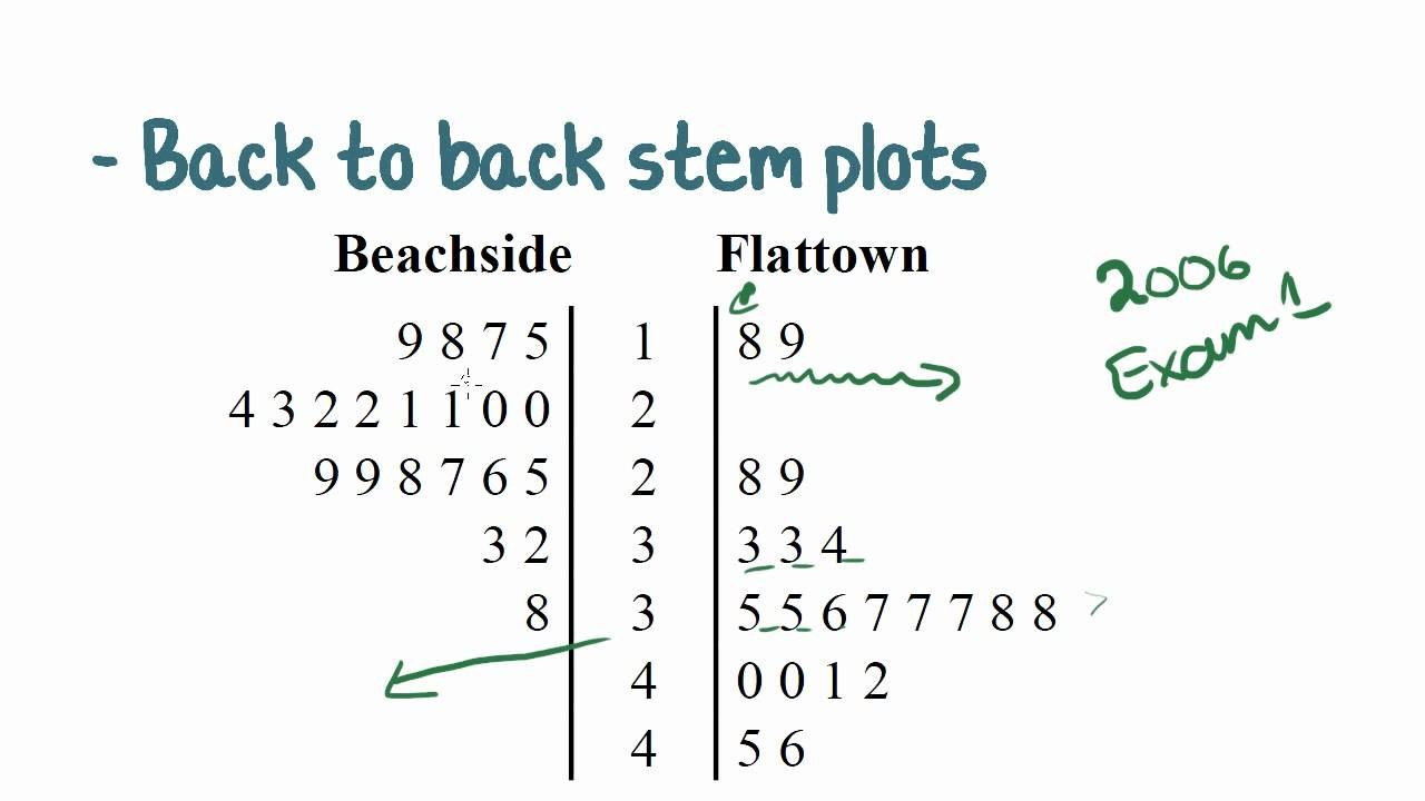 Back To Back Stem And Leaf Plots  Passy's World Of Mathematics With Blank Stem And Leaf Plot Template