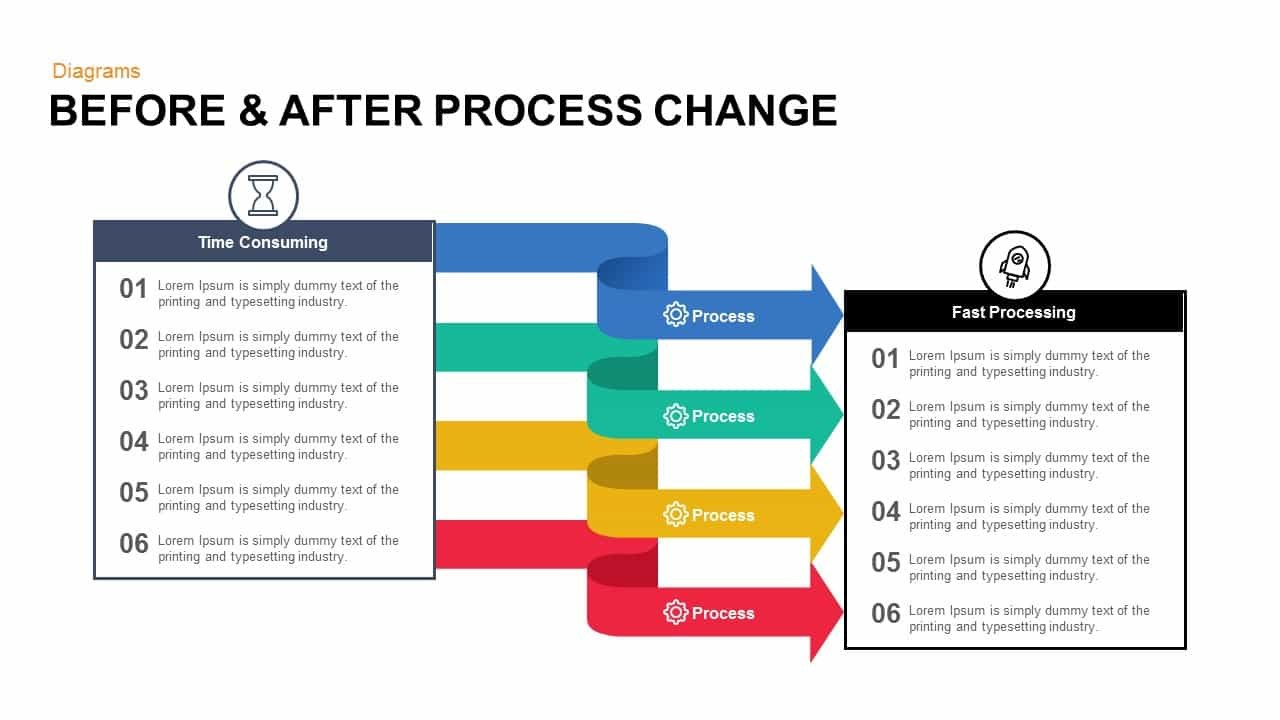 Before And After Process Change Powerpoint Template And Keynote Pertaining To Change Template In Powerpoint