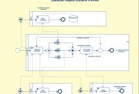 Bpmn Templates  Examples To Quickly Model Business Processes in Business Process Modeling Template