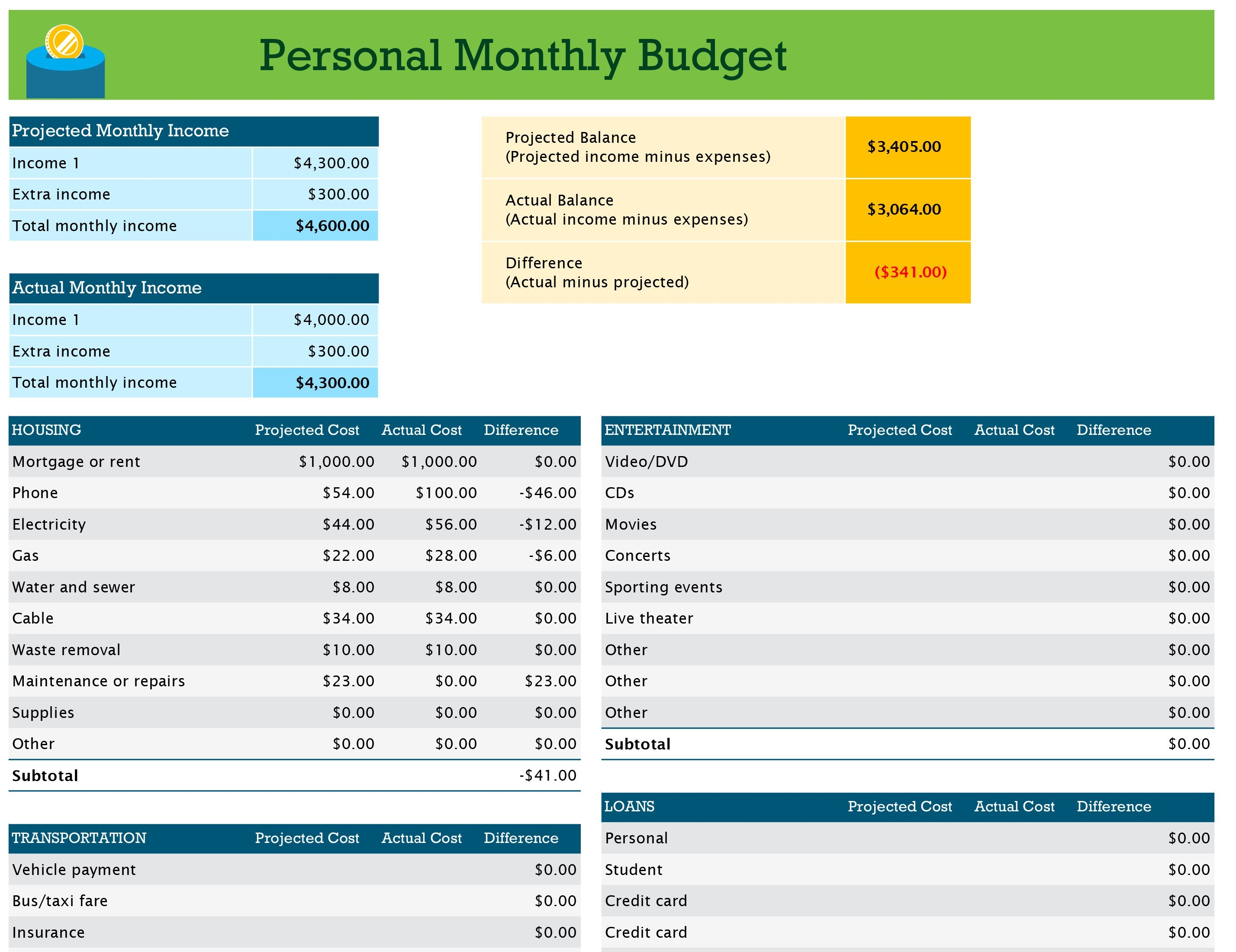 Budgets  Office With Regard To Annual Budget Report Template