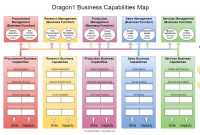 Business Capabilities  Dragon with regard to Business Capability Map Template