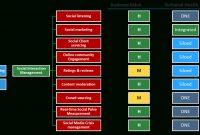 Business Capability Heatmaps Generate Heat Maps Using Capabilities within Business Capability Map Template