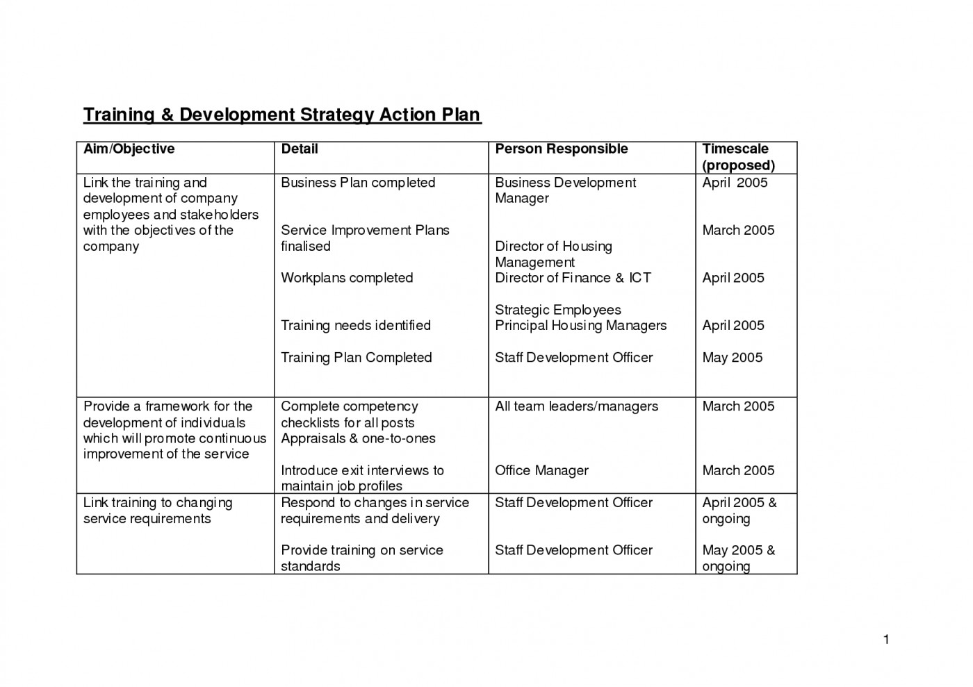 Business Development Plan Outline Best Photos Of Writing An Within Business Development Template Action Plan