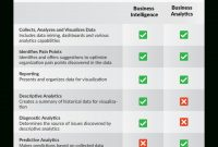 Business Intelligence Vs Business Analytics  Difference Between Bi  Ba with Data Warehouse Business Requirements Template