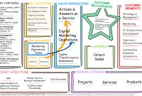 Business Model Canvas  Tmedia pertaining to Osterwalder Business Model Template
