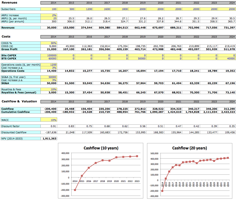 Business Planning And Costing Made Easy Free Financial Template Throughout Business Plan Financial Template Excel Download