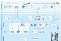 Business Process Modeling With Conceptdraw pertaining to Business Process Modeling Template