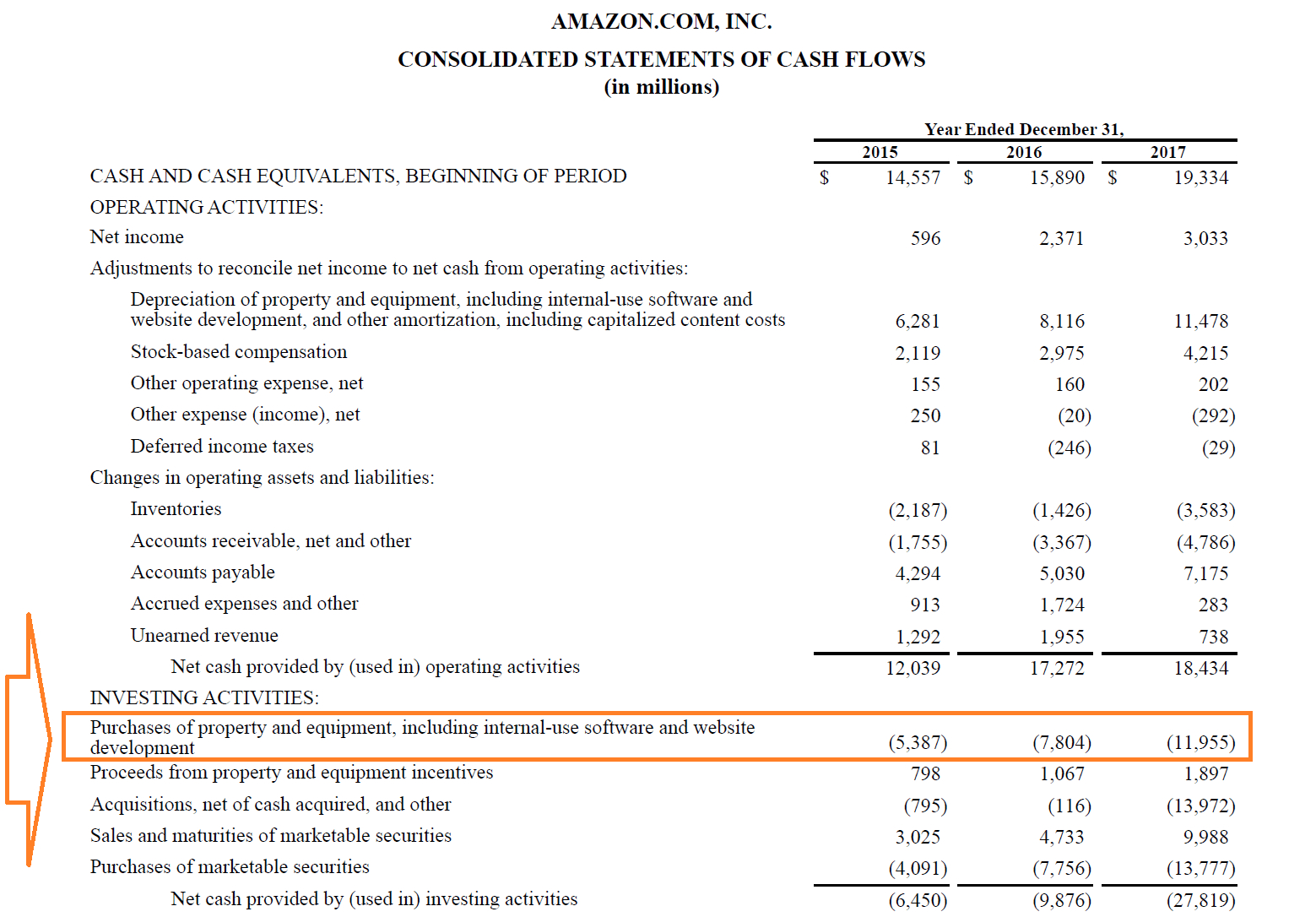 Capital Expenditures  Definition Overview And Examples Pertaining To Capital Expenditure Report Template