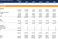 Cash Flow Statement  How A Statement Of Cash Flows Works within Cash Position Report Template