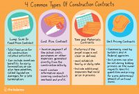 Common Types Of Construction Contracts intended for Negotiated Risk Agreement Template