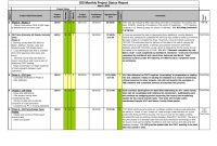 Construction Project Status Report Template Filename  Elsik Blue Cetane throughout Construction Status Report Template